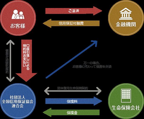 保証協会団信の仕組み イメージ図