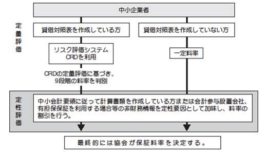 リスク考慮型保証料率決定プロセス イメージ図