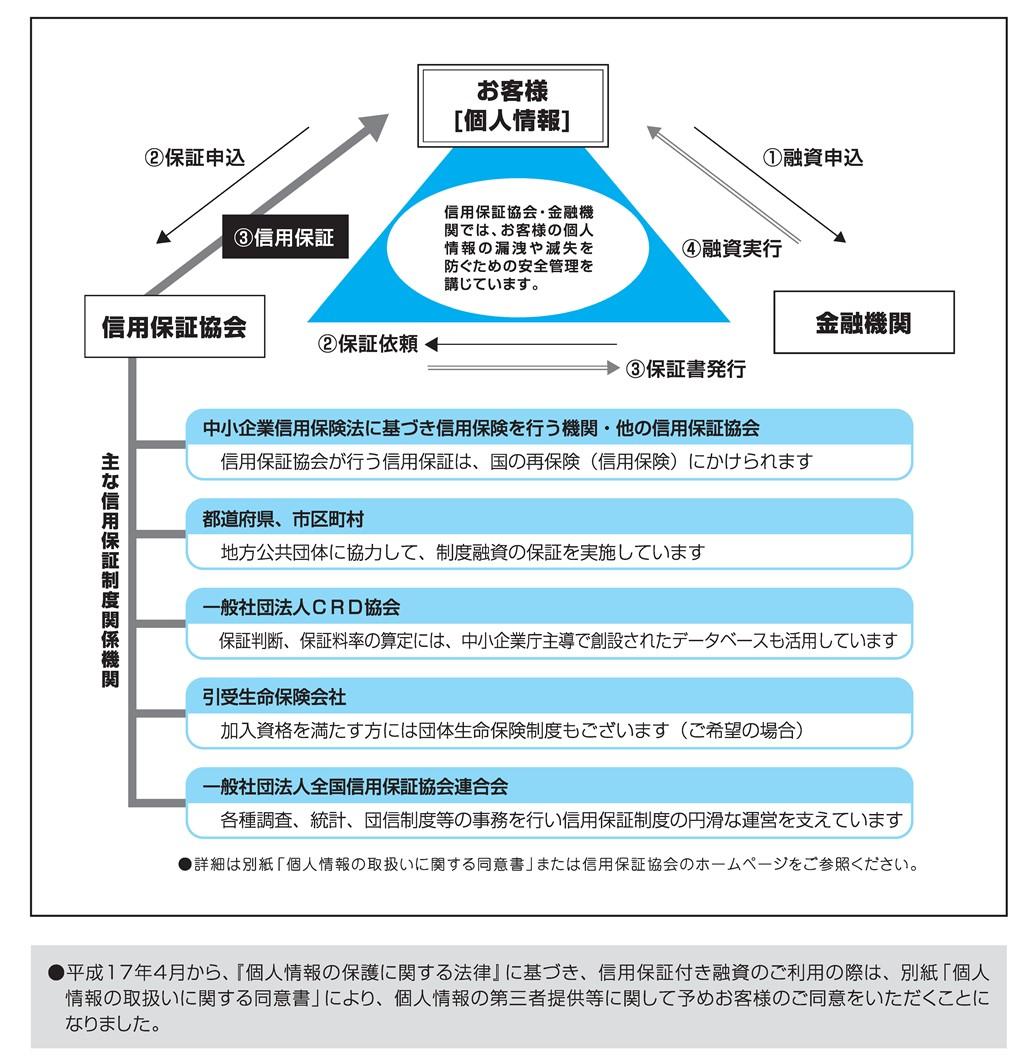個人情報の取扱いについての説明図