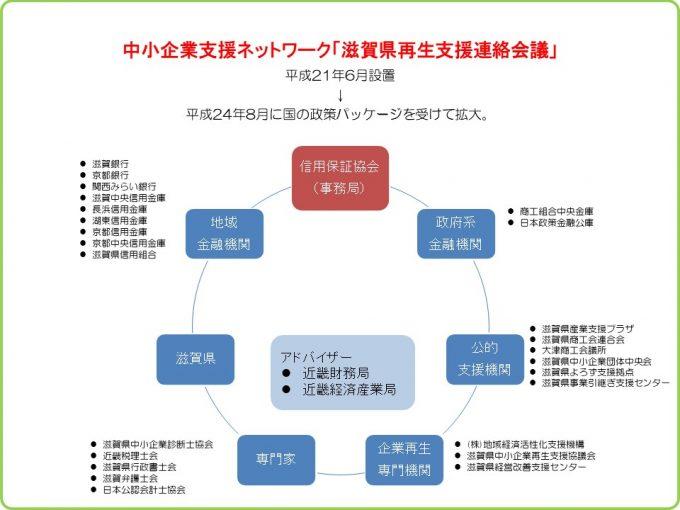 中小企業支援ネットワーク「滋賀県再生支援連絡会議」イメージ図