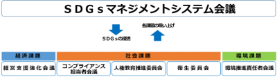 SDGsマネジメントシステムの構成
